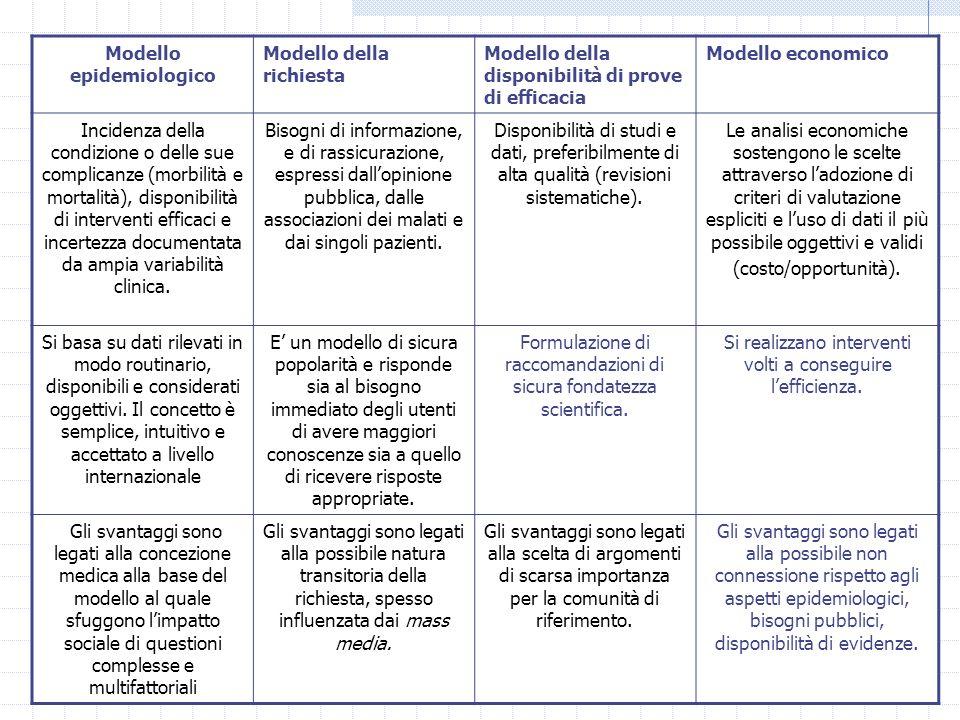 4 Modello epidemiologico Modello della richiesta Modello della disponibilità di prove di efficacia Modello economico Incidenza della condizione o delle sue complicanze (morbilità e mortalità), disponibilità di interventi efficaci e incertezza documentata da ampia variabilità clinica.