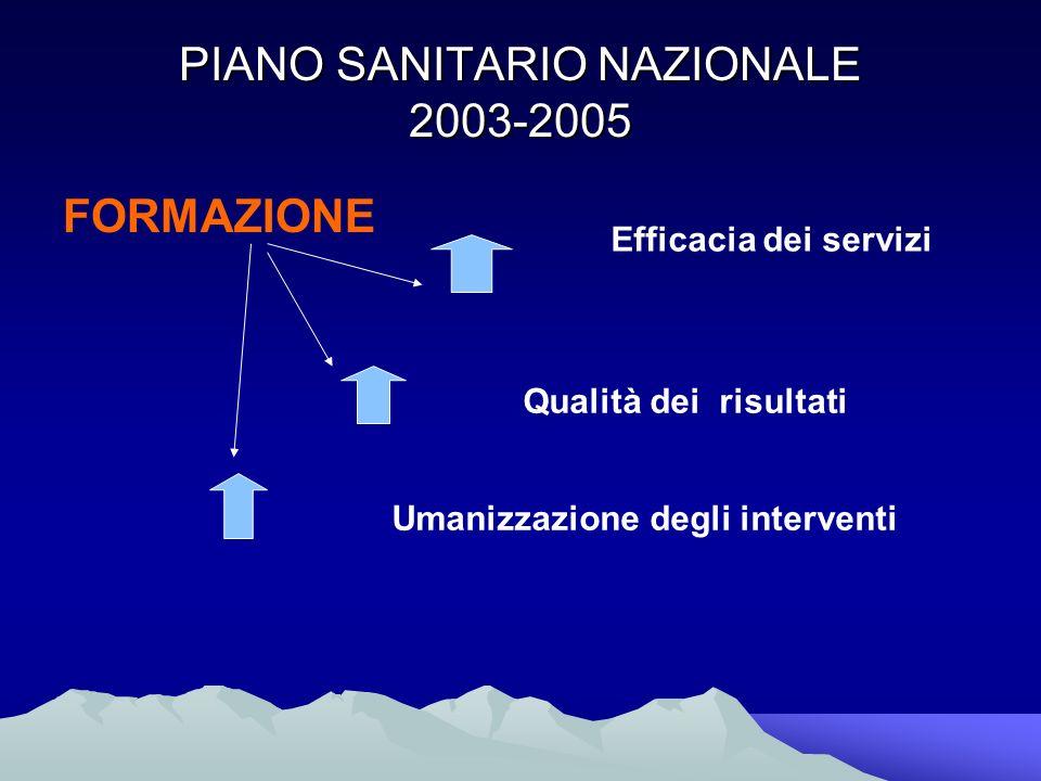 PIANO SANITARIO NAZIONALE 2003-2005 FORMAZIONE Efficacia dei servizi Qualità dei risultati Umanizzazione degli interventi