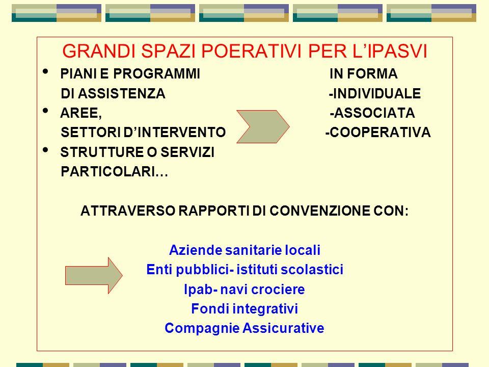GRANDI SPAZI POERATIVI PER LIPASVI PIANI E PROGRAMMI IN FORMA DI ASSISTENZA -INDIVIDUALE AREE, -ASSOCIATA SETTORI DINTERVENTO -COOPERATIVA STRUTTURE O SERVIZI PARTICOLARI… ATTRAVERSO RAPPORTI DI CONVENZIONE CON: Aziende sanitarie locali Enti pubblici- istituti scolastici Ipab- navi crociere Fondi integrativi Compagnie Assicurative