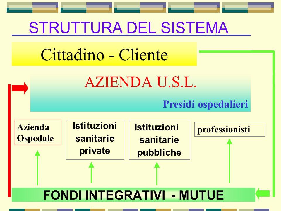 FONDI INTEGRATIVI - MUTUE STRUTTURA DEL SISTEMA Cittadino - Cliente AZIENDA U.S.L. Presidi ospedalieri Azienda Ospedale Istituzioni sanitarie private
