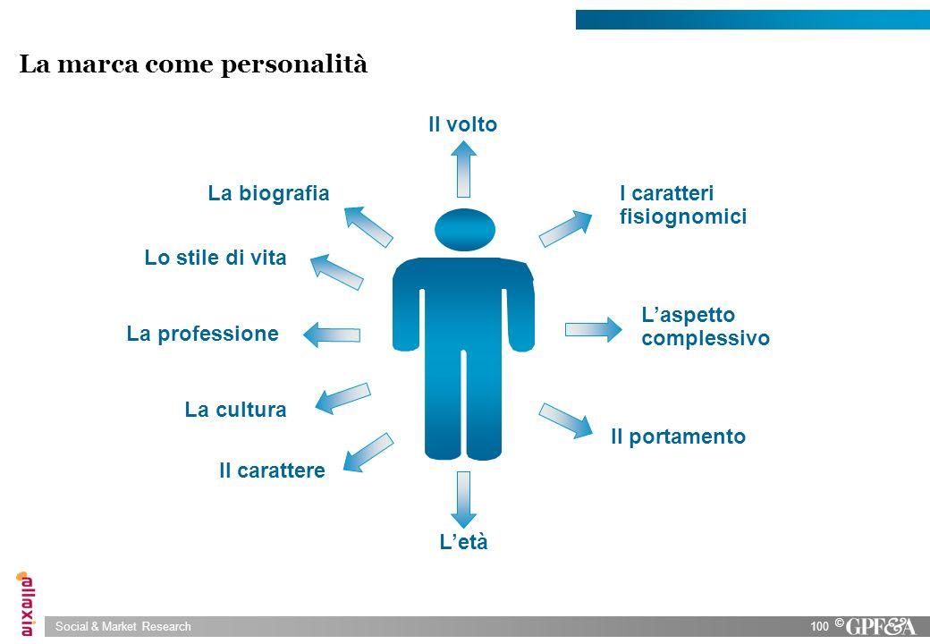 Social & Market Research100 © La marca come personalità Il volto I caratteri fisiognomici Laspetto complessivo Il portamento Letà Il carattere Lo stil