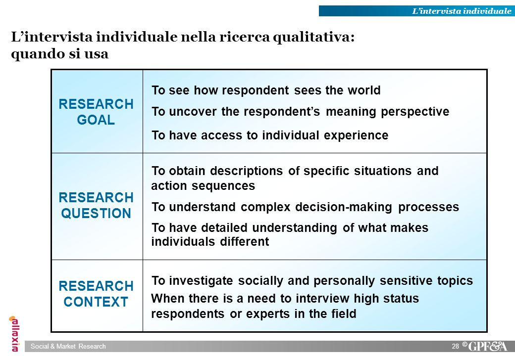 Social & Market Research28 © Lintervista individuale nella ricerca qualitativa: quando si usa To investigate socially and personally sensitive topics