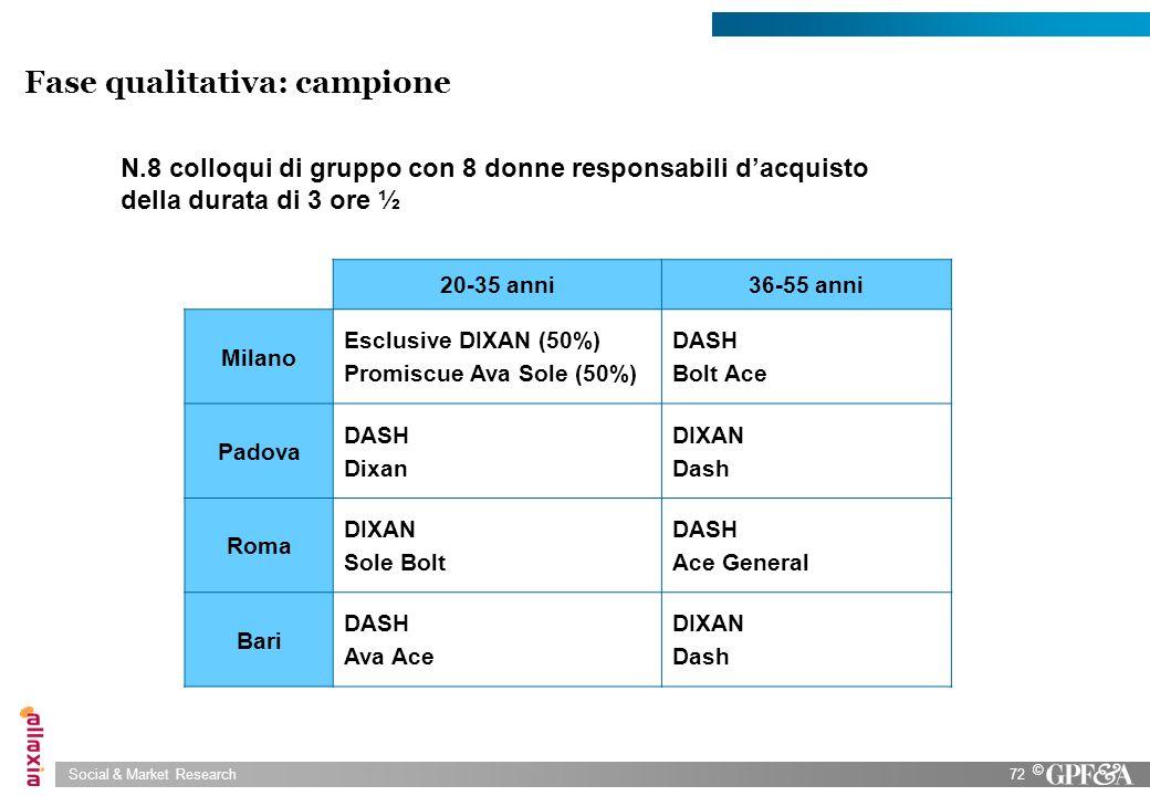 Social & Market Research72 © Fase qualitativa: campione N.8 colloqui di gruppo con 8 donne responsabili dacquisto della durata di 3 ore ½ 20-35 anni36