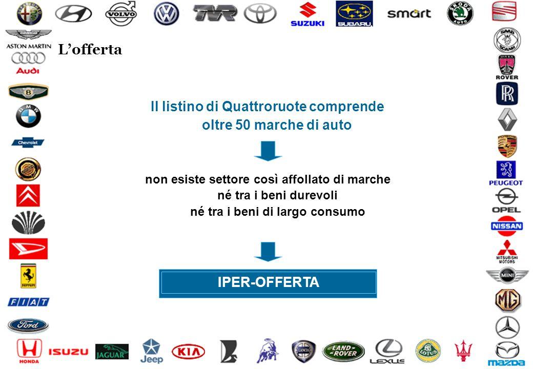 Social & Market Research74 © Lofferta non esiste settore così affollato di marche né tra i beni durevoli né tra i beni di largo consumo IPER-OFFERTA I