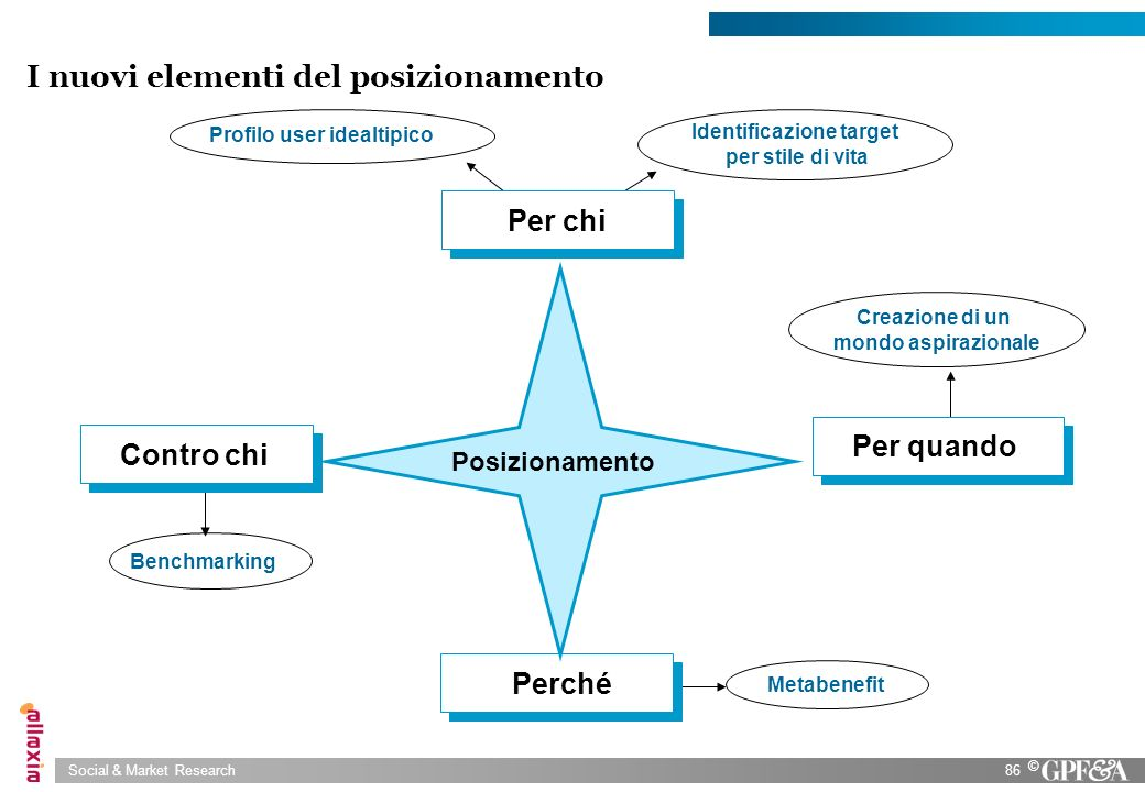 Social & Market Research86 © I nuovi elementi del posizionamento Benchmarking Profilo user idealtipico Identificazione target per stile di vita Creazi
