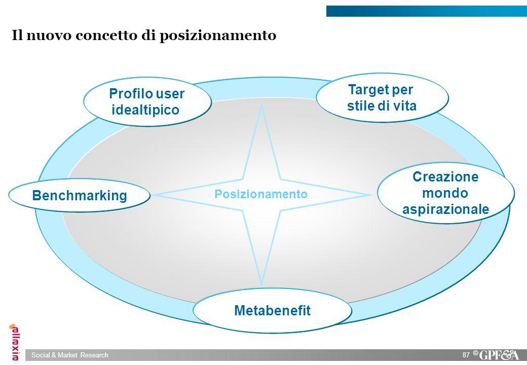 Social & Market Research87 © Profilo user idealtipico Target per stile di vita Metabenefit Il nuovo concetto di posizionamento Creazione mondo aspiraz