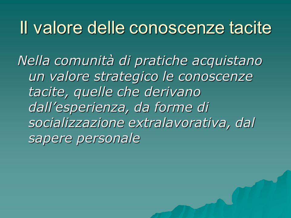 Il valore delle conoscenze tacite Nella comunità di pratiche acquistano un valore strategico le conoscenze tacite, quelle che derivano dallesperienza,