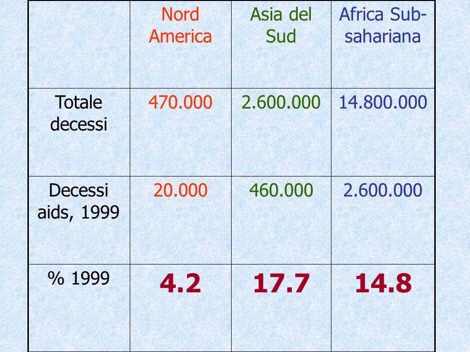 14.817.74.2 % 1999 2.600.000460.00020.000Decessi aids, 1999 14.800.0002.600.000470.000Totale decessi Africa Sub- sahariana Asia del Sud Nord America
