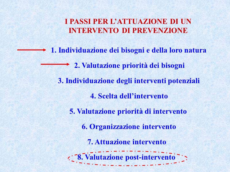 I PASSI PER LATTUAZIONE DI UN INTERVENTO DI PREVENZIONE 1. Individuazione dei bisogni e della loro natura 2. Valutazione priorità dei bisogni 3. Indiv