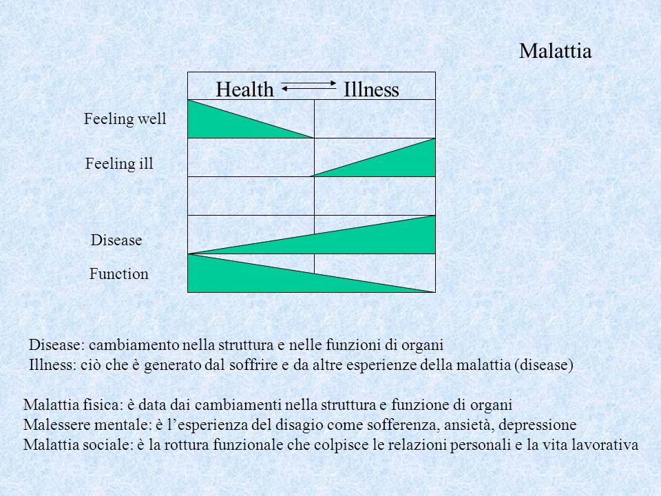 HealthIllness Feeling well Feeling ill Disease Function Disease: cambiamento nella struttura e nelle funzioni di organi Illness: ciò che è generato da