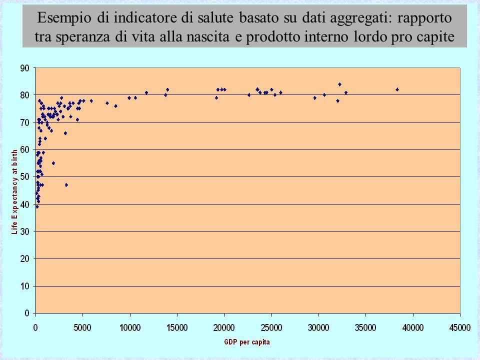 Esempio di indicatore di salute basato su dati aggregati: rapporto tra speranza di vita alla nascita e prodotto interno lordo pro capite