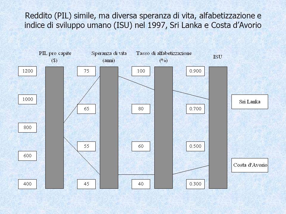 Reddito (PIL) simile, ma diversa speranza di vita, alfabetizzazione e indice di sviluppo umano (ISU) nel 1997, Sri Lanka e Costa dAvorio
