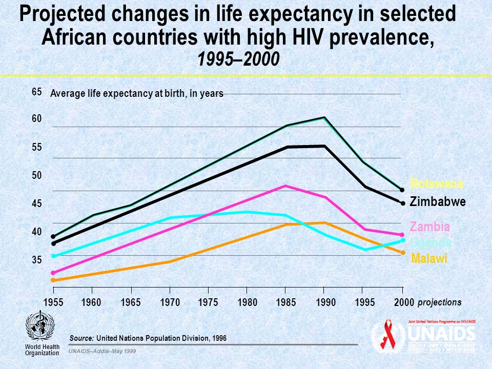 Projected changes in life expectancy in selected African countries with high HIV prevalence, 1995–2000 Source: United Nations Population Division, 199