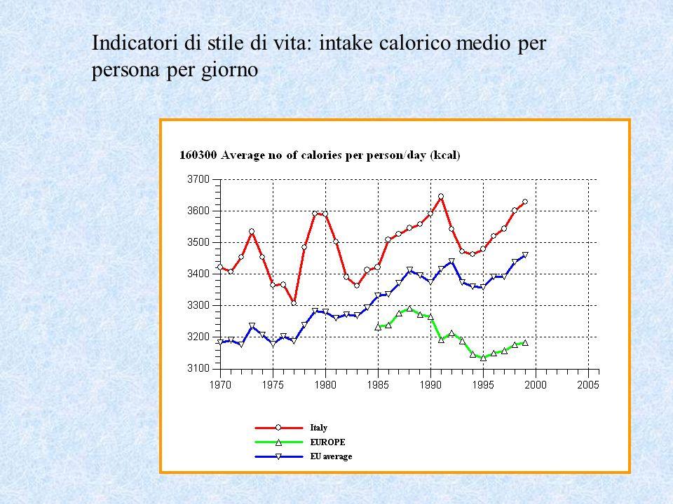 Indicatori di stile di vita: intake calorico medio per persona per giorno