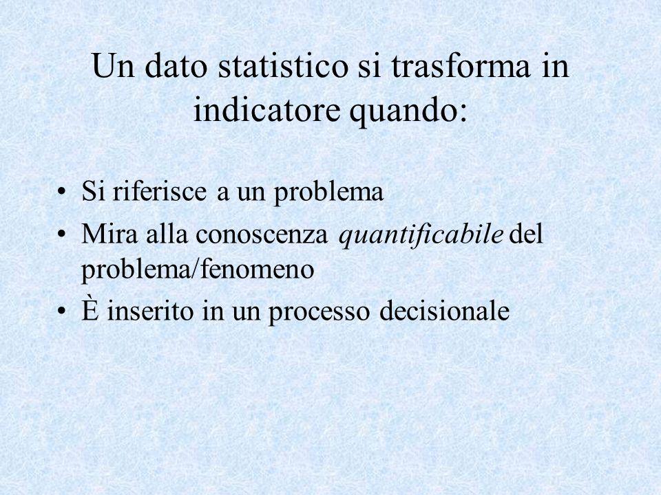 Un dato statistico si trasforma in indicatore quando: Si riferisce a un problema Mira alla conoscenza quantificabile del problema/fenomeno È inserito