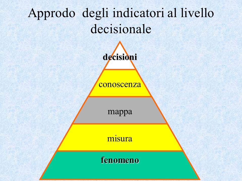Approdo degli indicatori al livello decisionaledecisioni conoscenza mappa misura fenomeno