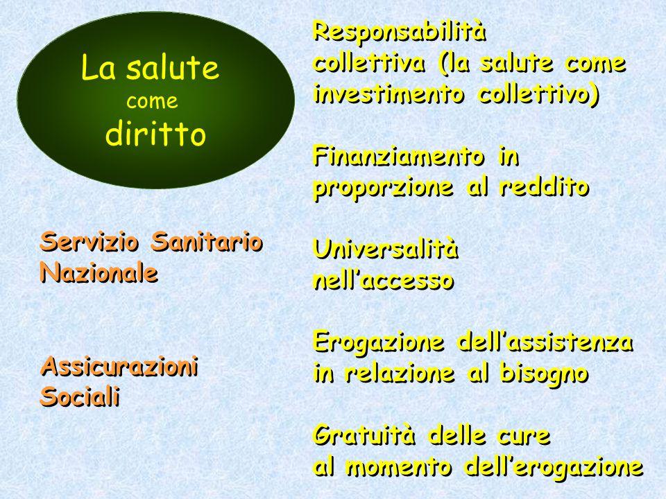 La salute come diritto Responsabilità collettiva (la salute come investimento collettivo) Finanziamento in proporzione al reddito Universalità nellacc