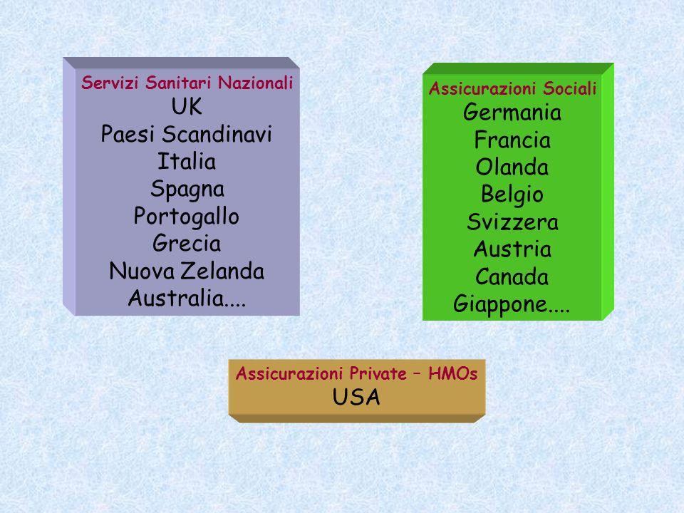 Servizi Sanitari Nazionali UK Paesi Scandinavi Italia Spagna Portogallo Grecia Nuova Zelanda Australia.... Assicurazioni Sociali Germania Francia Olan