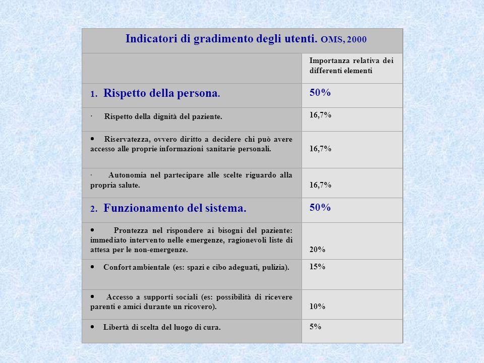 Indicatori di gradimento degli utenti. OMS, 2000 Importanza relativa dei differenti elementi 1. Rispetto della persona. 50% · Rispetto della dignità d