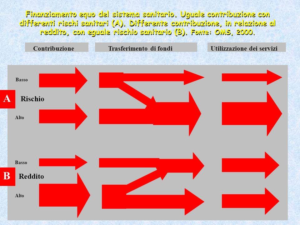 Basso Alto Rischio Basso Alto Reddito A B Contribuzione Trasferimento di fondiUtilizzazione dei servizi Finanziamento equo del sistema sanitario. Ugua