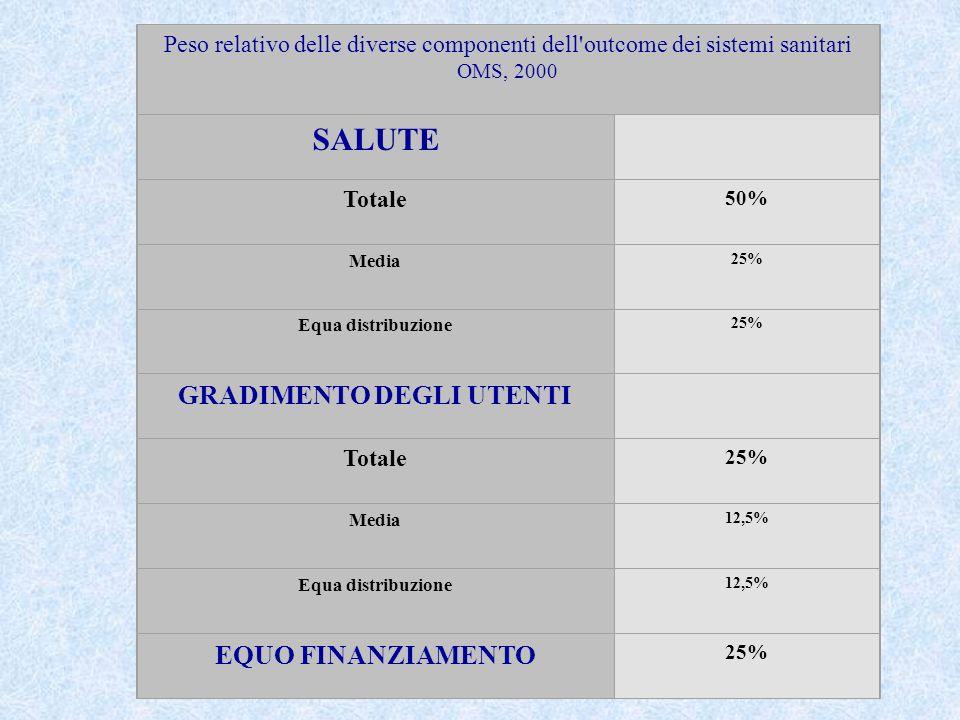 Peso relativo delle diverse componenti dell'outcome dei sistemi sanitari OMS, 2000 SALUTE Totale 50% Media 25% Equa distribuzione 25% GRADIMENTO DEGLI