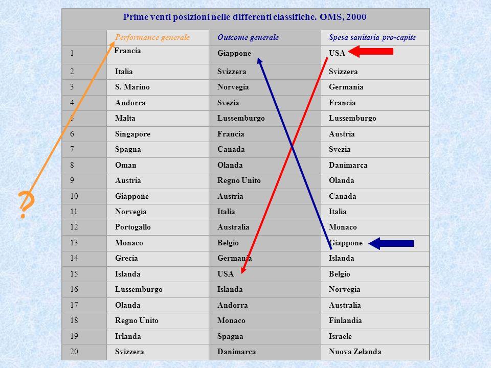 Prime venti posizioni nelle differenti classifiche. OMS, 2000 Performance generaleOutcome generaleSpesa sanitaria pro-capite 1 Francia GiapponeUSA 2It