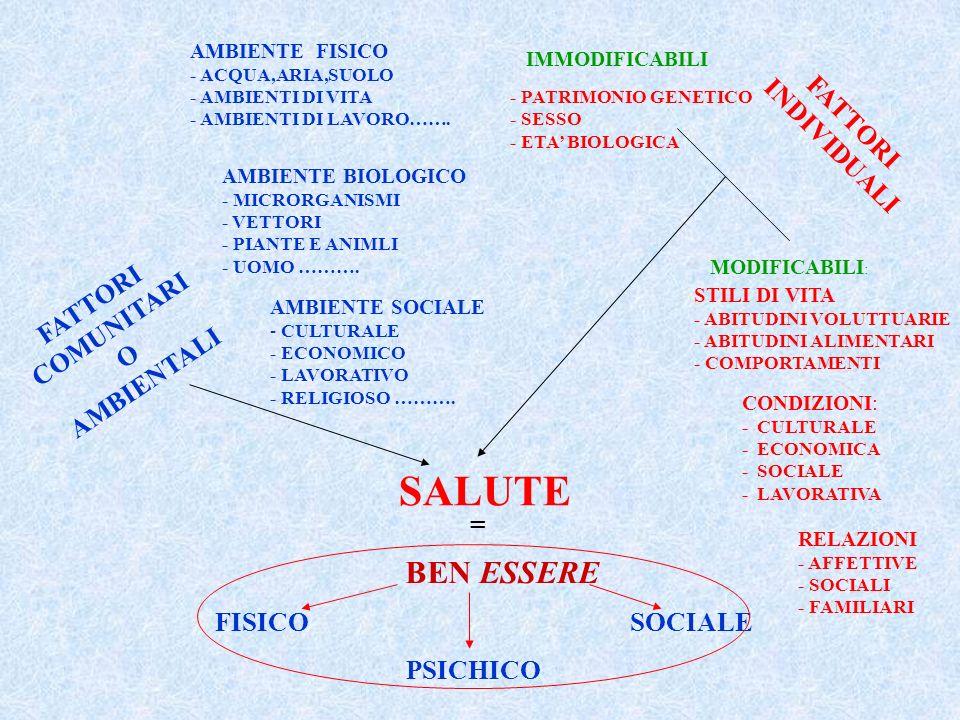 SALUTE = BEN ESSERE FISICO PSICHICO SOCIALE FATTORI INDIVIDUALI IMMODIFICABILI MODIFICABILI : FATTORI COMUNITARI O AMBIENTALI AMBIENTE SOCIALE - CULTU