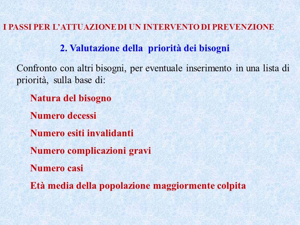 I PASSI PER LATTUAZIONE DI UN INTERVENTO DI PREVENZIONE 2. Valutazione della priorità dei bisogni Confronto con altri bisogni, per eventuale inserimen