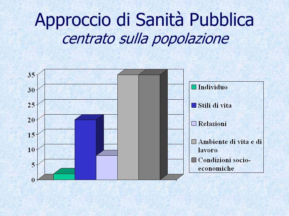 Approccio di Sanità Pubblica centrato sulla popolazione