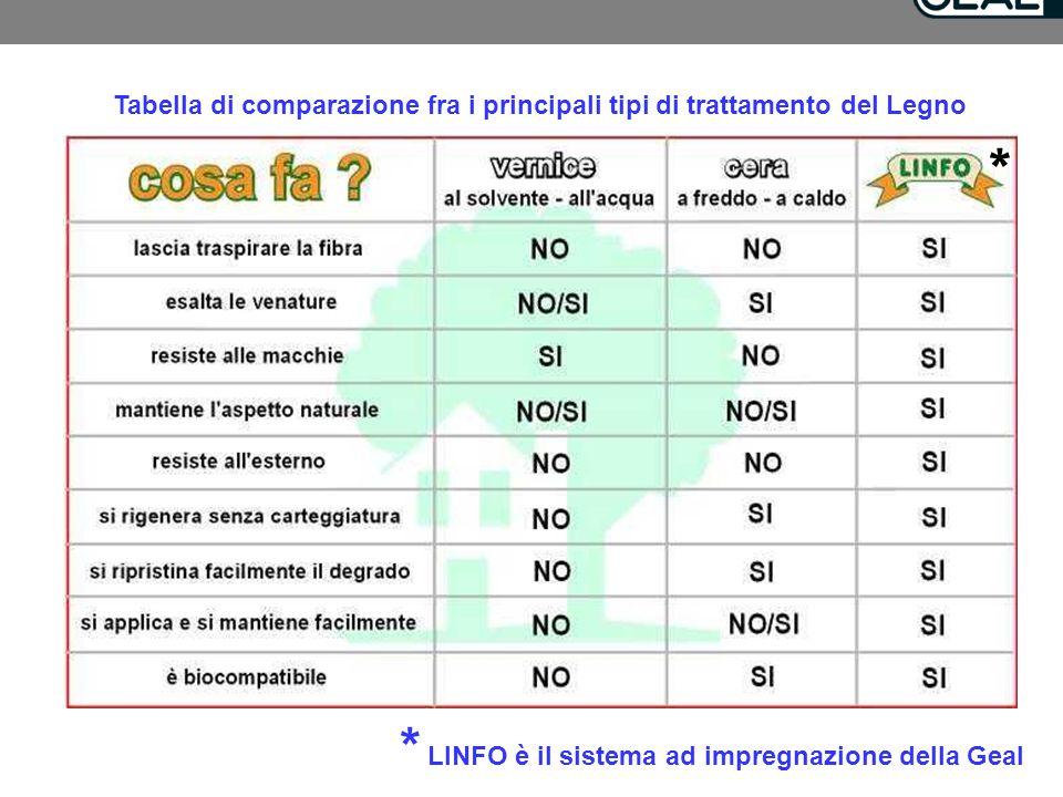 Tabella di comparazione fra i principali tipi di trattamento del Legno * * LINFO è il sistema ad impregnazione della Geal
