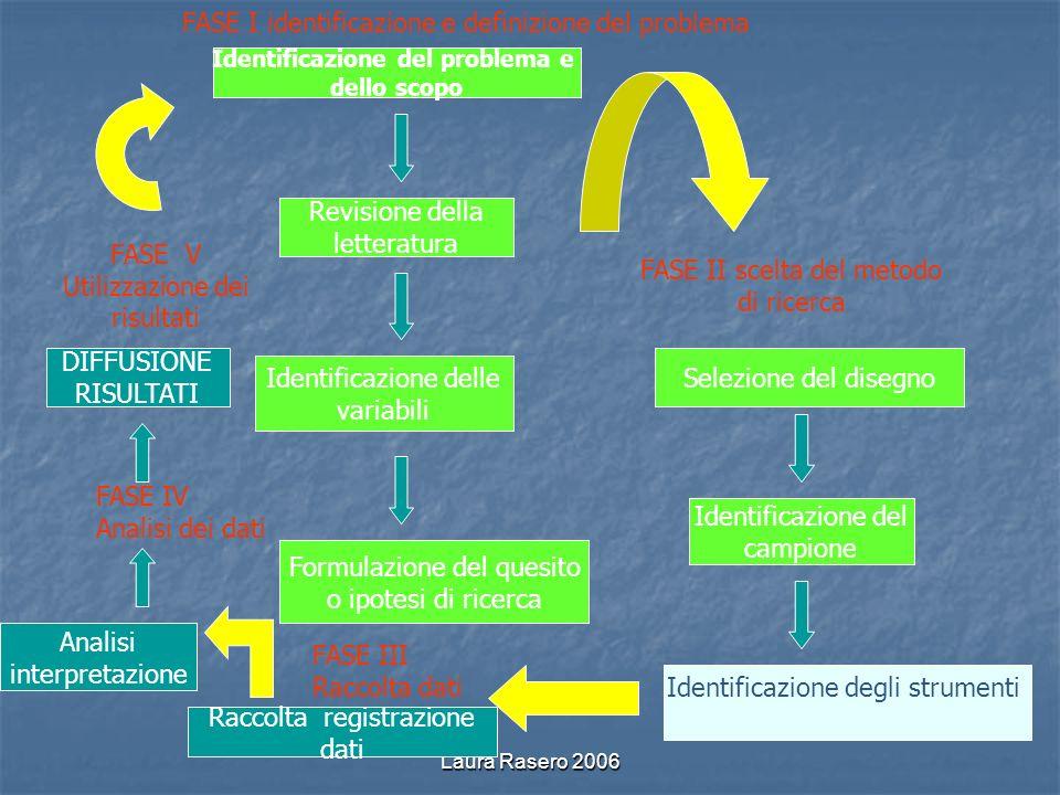 Laura Rasero 2006 Identificazione del problema e dello scopo Revisione della letteratura Identificazione delle variabili Formulazione del quesito o ip