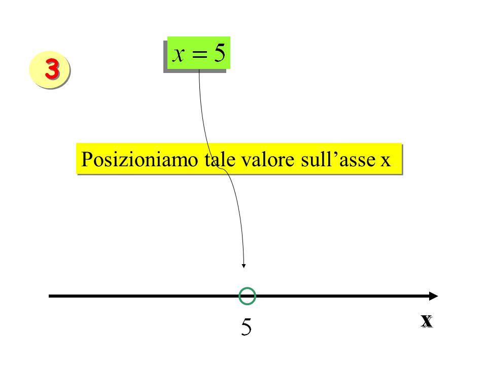 Posizioniamo tale valore sullasse x x x 3 3