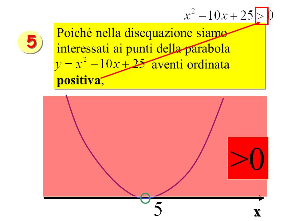 Poiché nella disequazione siamo interessati ai punti della parabola aventi ordinata positiva, Poiché nella disequazione siamo interessati ai punti del