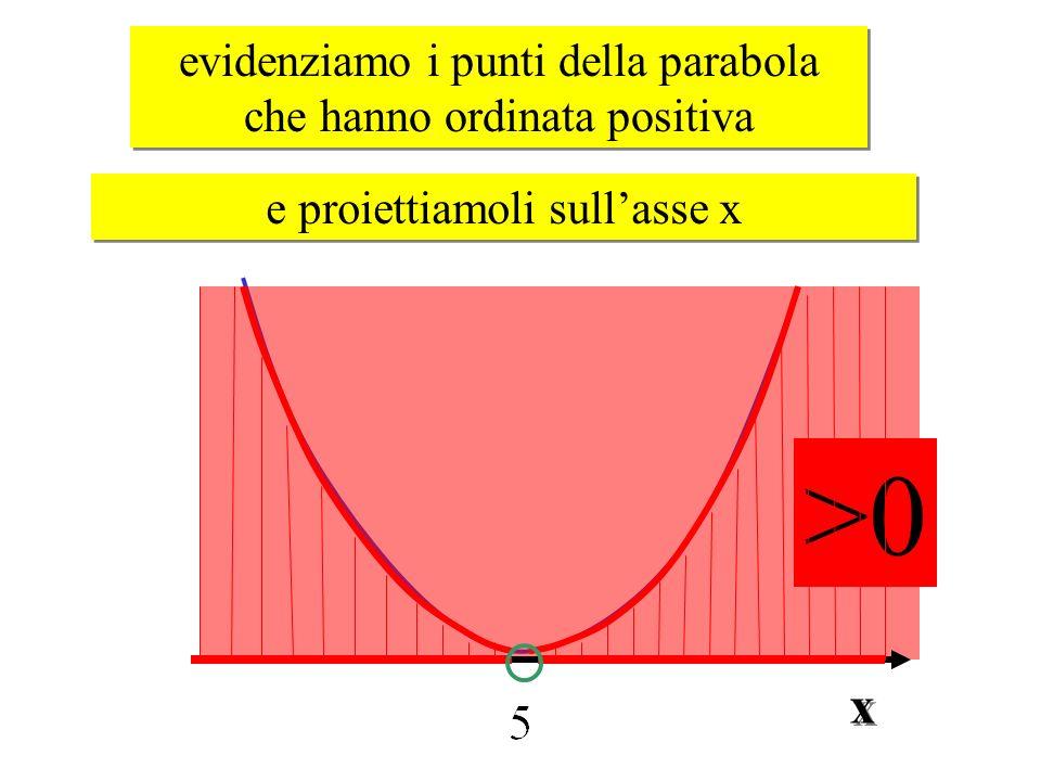 evidenziamo i punti della parabola che hanno ordinata positiva evidenziamo i punti della parabola che hanno ordinata positiva e proiettiamoli sullasse