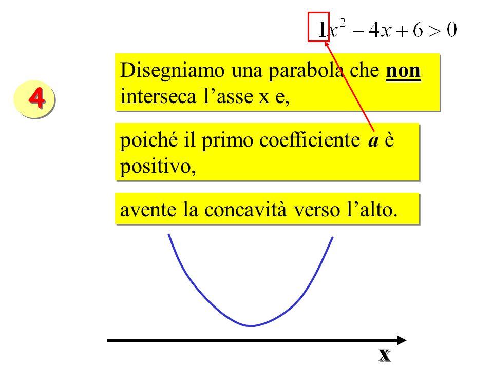 non Disegniamo una parabola che non interseca lasse x e, poiché il primo coefficiente a è positivo, poiché il primo coefficiente a è positivo, avente