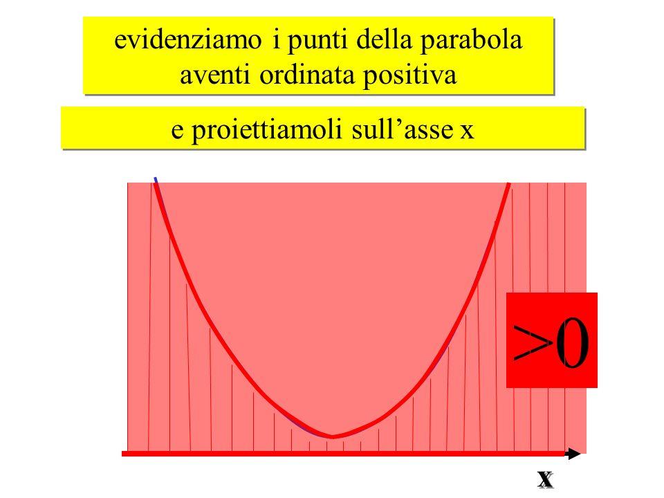 >0 evidenziamo i punti della parabola aventi ordinata positiva evidenziamo i punti della parabola aventi ordinata positiva e proiettiamoli sullasse x