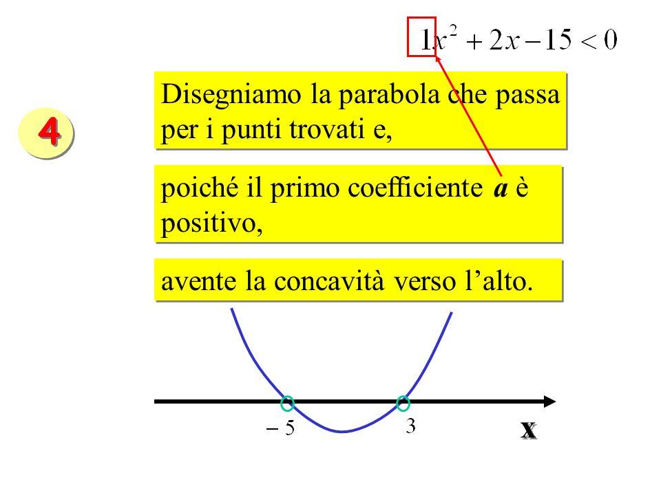 Disegniamo la parabola che passa per i punti trovati e, Disegniamo la parabola che passa per i punti trovati e, poiché il primo coefficiente a è posit
