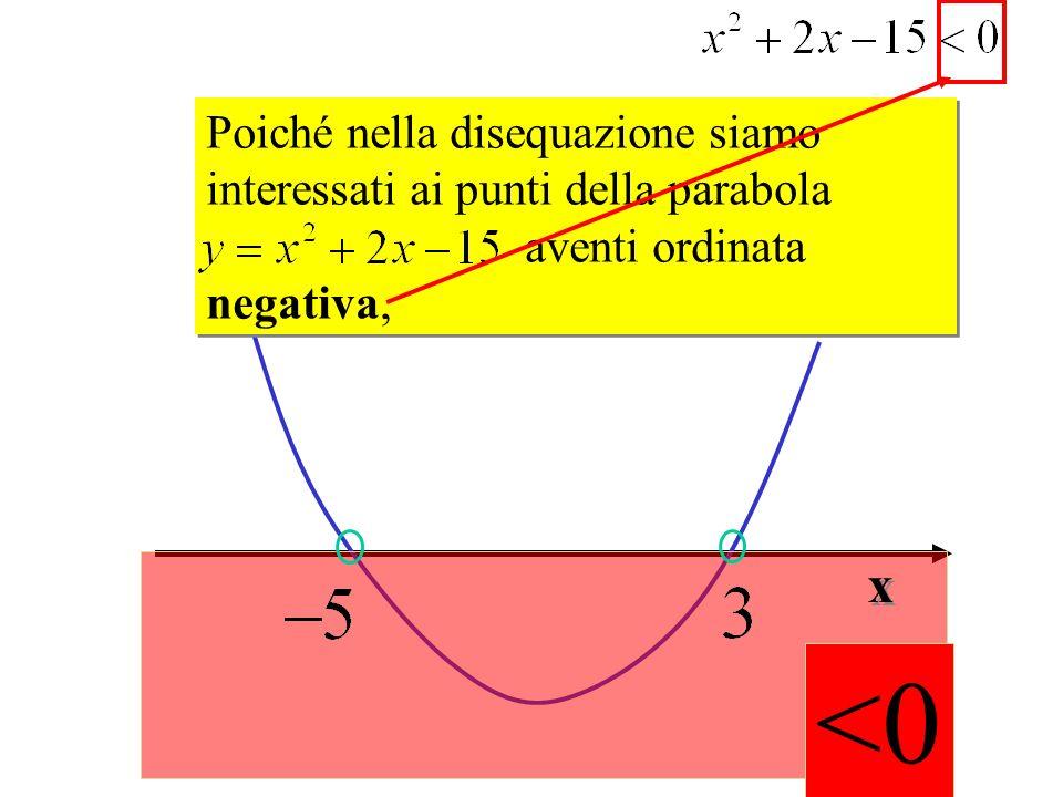 <0 Poiché nella disequazione siamo interessati ai punti della parabola aventi ordinata negativa, Poiché nella disequazione siamo interessati ai punti