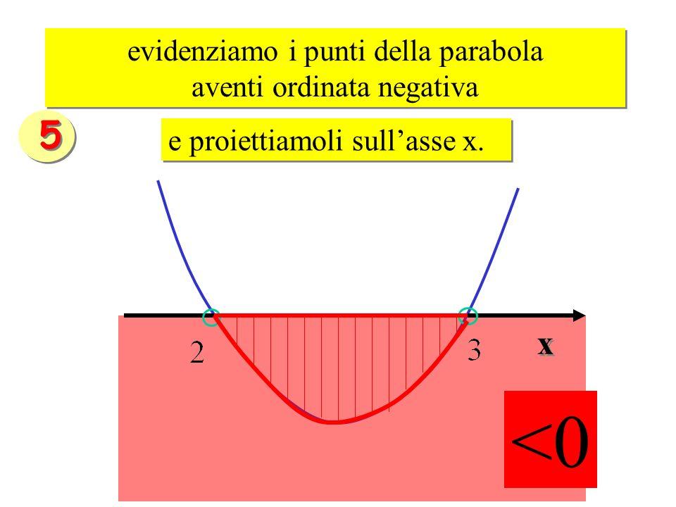 <0 evidenziamo i punti della parabola aventi ordinata negativa evidenziamo i punti della parabola aventi ordinata negativa e proiettiamoli sullasse x.