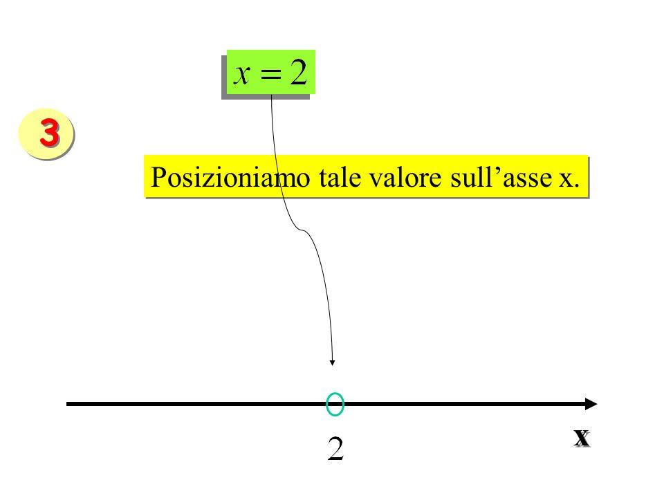 Posizioniamo tale valore sullasse x. Posizioniamo tale valore sullasse x. x x 3 3