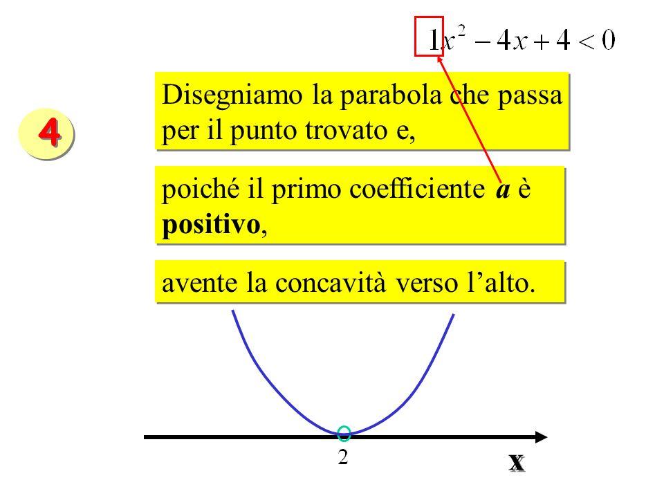 Disegniamo la parabola che passa per il punto trovato e, Disegniamo la parabola che passa per il punto trovato e, poiché il primo coefficiente a è pos