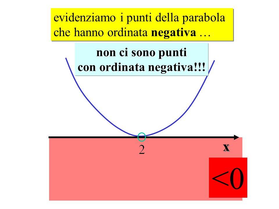 evidenziamo i punti della parabola che hanno ordinata negativa … non ci sono punti con ordinata negativa!!! x x