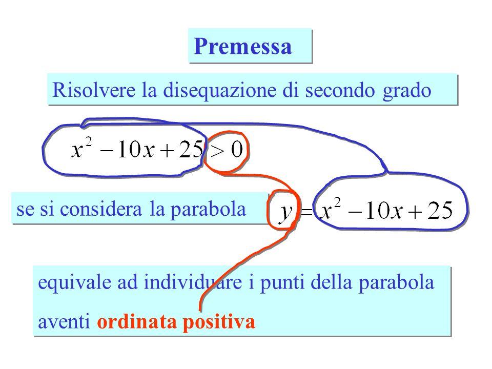 Premessa Risolvere la disequazione di secondo grado se si considera la parabola equivale ad individuare i punti della parabola aventi ordinata positiv