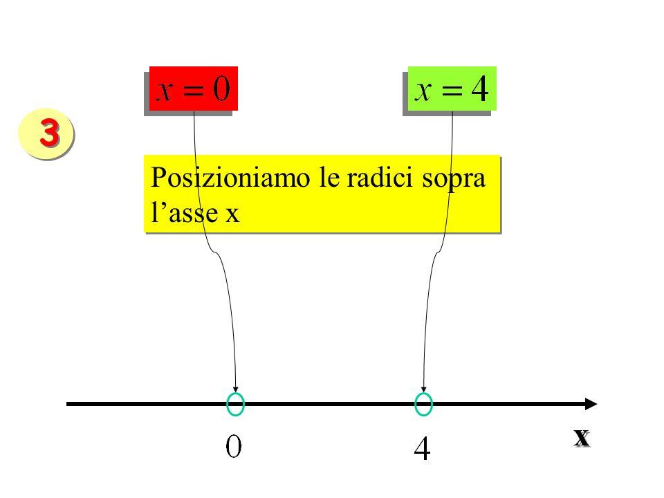 Posizioniamo le radici sopra lasse x Posizioniamo le radici sopra lasse x x x 3 3
