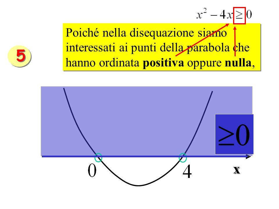 Poiché nella disequazione siamo interessati ai punti della parabola che hanno ordinata positiva oppure nulla, 0 x x 5 5