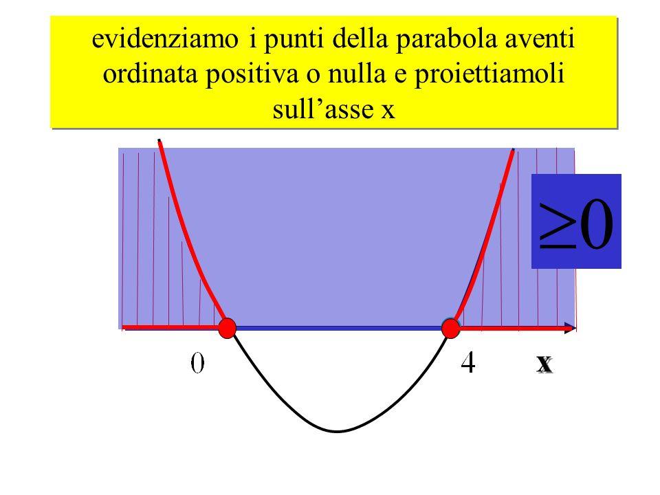 evidenziamo i punti della parabola aventi ordinata positiva o nulla e proiettiamoli sullasse x 0 x x