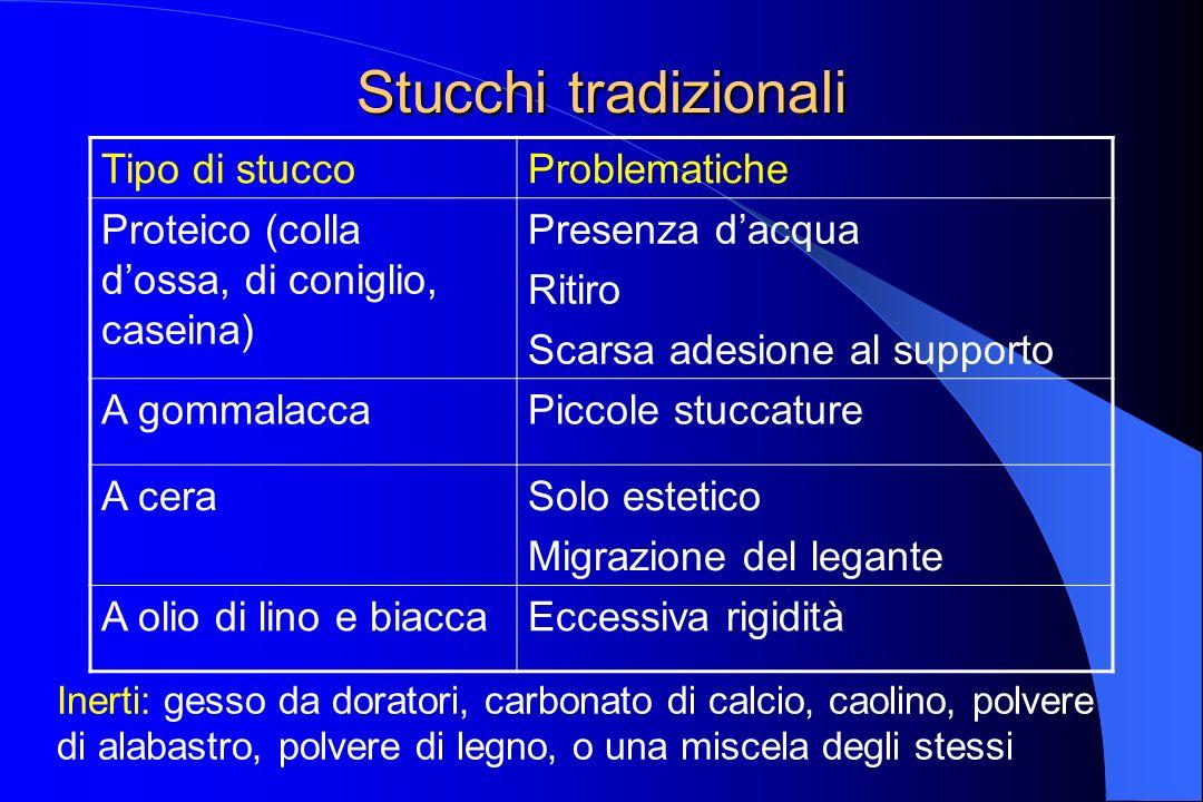 Stucchi tradizionali Tipo di stuccoProblematiche Proteico (colla dossa, di coniglio, caseina) Presenza dacqua Ritiro Scarsa adesione al supporto A gom