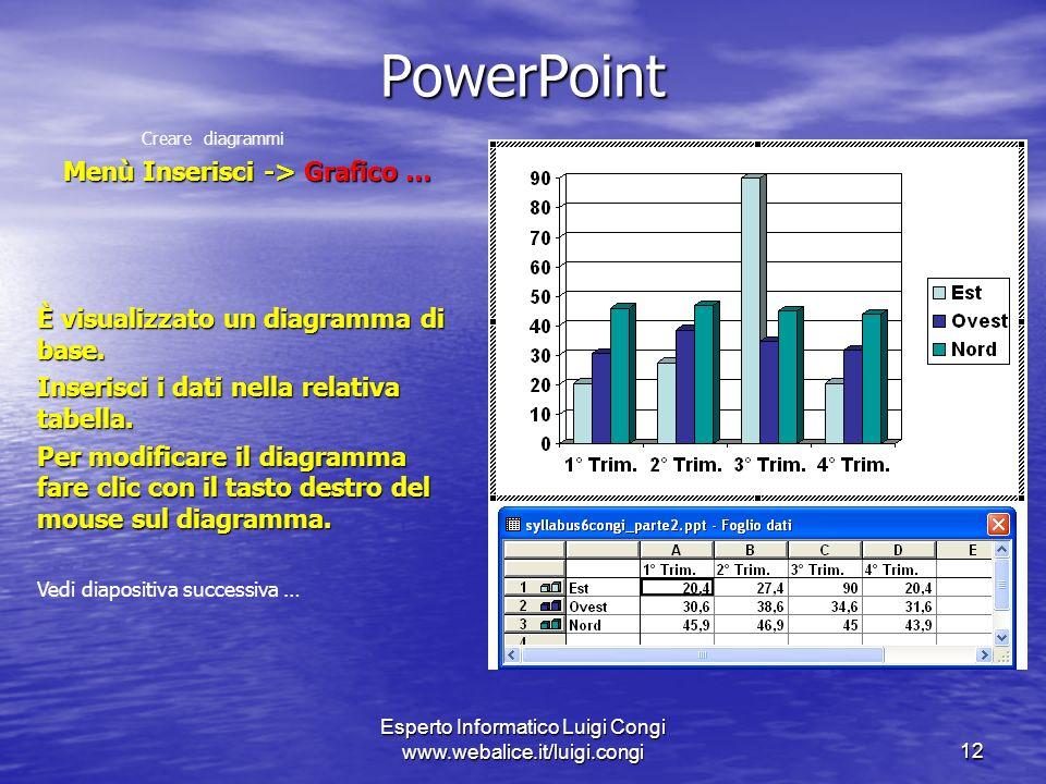 Esperto Informatico Luigi Congi www.webalice.it/luigi.congi12 PowerPoint Creare diagrammi Menù Inserisci -> Grafico … È visualizzato un diagramma di base.