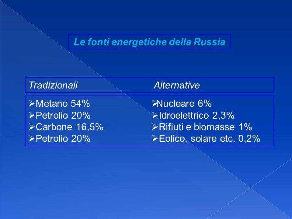 Metano 54% Petrolio 20% Carbone 16,5% Petrolio 20% Le fonti energetiche della Russia Nucleare 6% Idroelettrico 2,3% Rifiuti e biomasse 1% Eolico, sola