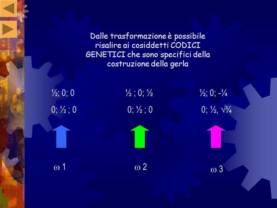 Dalle trasformazione è possibile risalire ai cosiddetti CODICI GENETICI che sono specifici della costruzione della gerla ½; 0; 0 ½ ; 0; ½ ½; 0; -¼ 0;